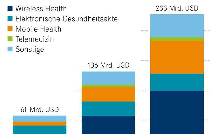 Der Umsatz der digitalen Medizin soll nach Schätzungen bis 2020 um rund 20 Prozent pro Jahr auf mehr als 230 Milliarden US-Dollar wachsen