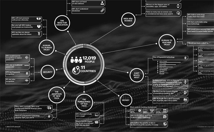 """Die Studie """"Trust in Technology"""" von HSBC auf einen Blick"""