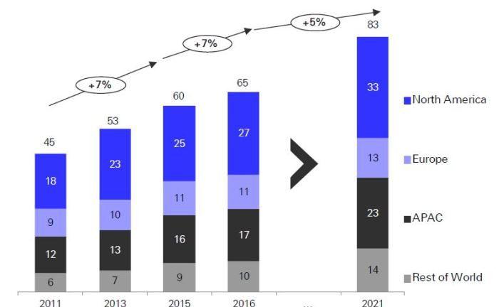 Hinter der absoluten Zahl verbirgt sich verlangsamtes Wachstum: Erwartete Entwicklung des weltweiten HNWI-Vermögens nach Weltregionen bis 2021