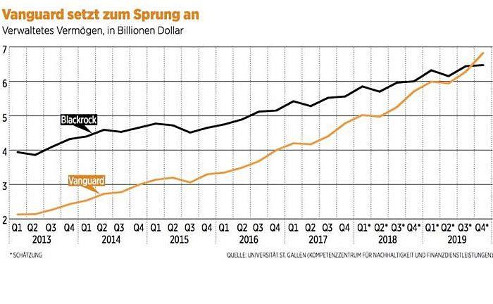 Schreibt die Entwicklung der vergangenen fünf Jahre in die Zukunft fort: Grafik auf Basis der Daten der Universität St. Gallen|© Handelszeitung