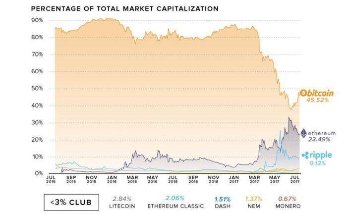 Die Marktkapitalisierung der verschiedenen Kryptowährungen im Zeitverlauf