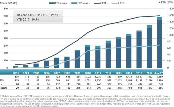 Erfasst die Nettomittelzuflüsse in europäische ETFs und ETPs zwischen 2003 und Mitte dieses Jahres: Report des Research-Hauses ETFGI
