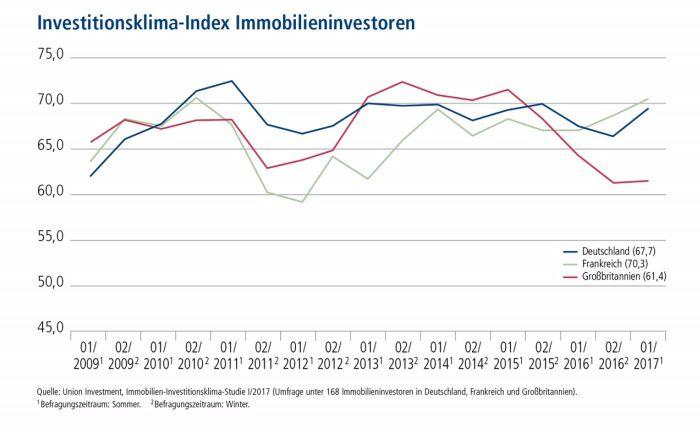 Nimmt seit 2005 die Stimmung institutioneller Immobilienanleger unter die Lupe: Der Immobilien-Investitionsklimaindex von Union Investment