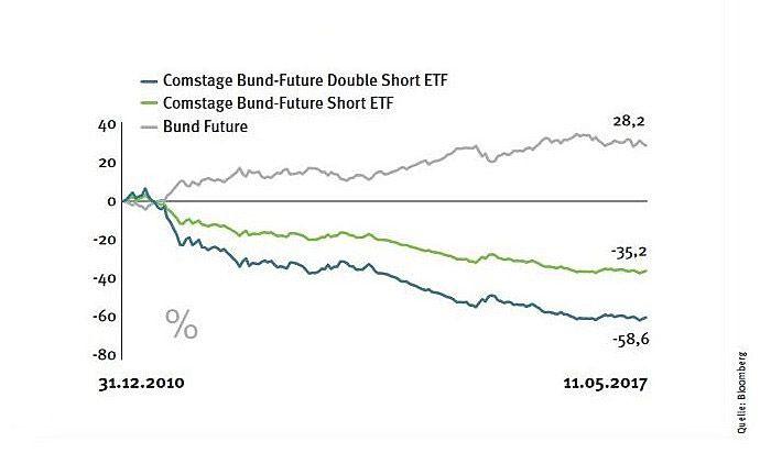 Spiegeln den Kursverlauf von Anleihen: Short-ETFs