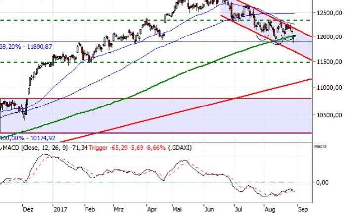 Chartverlauf des DAX®: Für die Anleger beobachtet und kommentiert Jörg Scherer, Leiter Technische Analyse von HSBC, täglich die Märkte