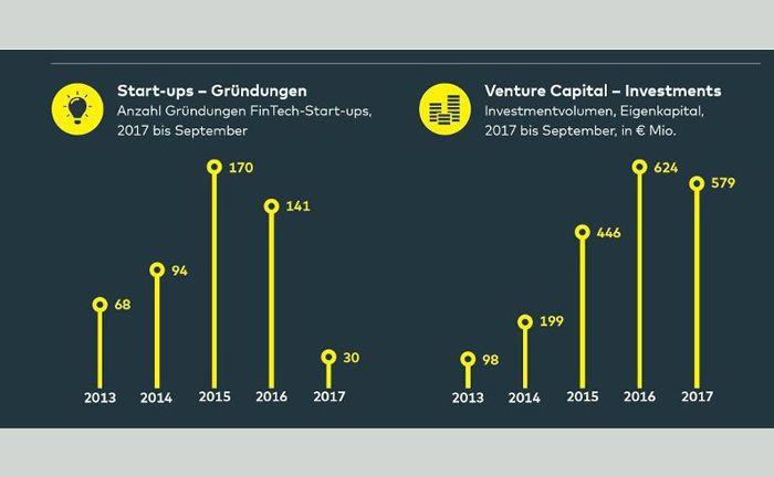 Der Fintech-Markt Deutschland verzeichnet 2017 bei Neugründungen einen deutlichen Rückgang im Vergleich zum Vorjahreszeitraum.|© Comdirect