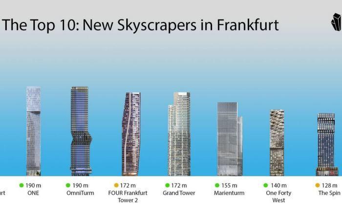 Der Skyline-Atlas von Frankfurt: In den kommenden Jahren entstehen in der Mainmetropole gut ein Dutzend neue Wolkenkratzer. |© Skyline Atlas