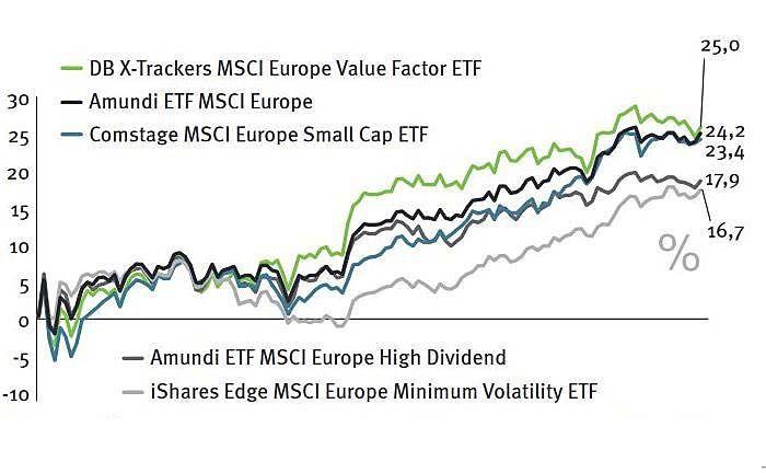 Europäische ETF-Aktienstrategien im Vergleich: Indexfonds, die auf den gesamten Markt, unterbewertete Aktien (Value) oder kleine Gesellschaften setzen, haben defensive Strategien hinter sich gelassen.