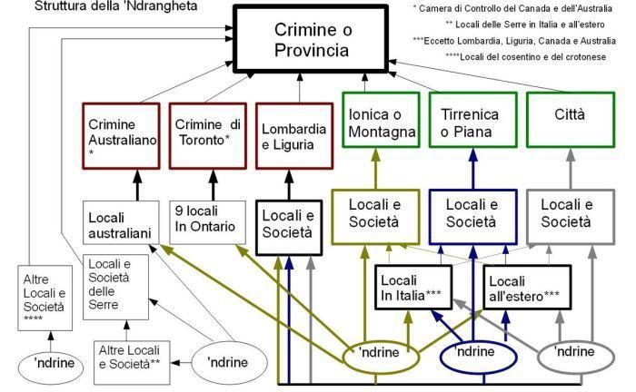 Schaubild der 'Ndrangheta-Struktur: Die 'Ndrangheta ist die Vereinigung der kalabrischen Mafia.|© Marcuscalabresus CC BY-SA 3.0