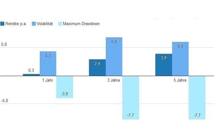Entwicklung der neutralen Strategie über ein, drei und fünf Jahre: Der Insider Index zeigt Rendite, Volatilität und Maximum Drawdown der jeweiligen Ansätze. |© Stephan Unternehmens- und Personalberatung, eigene Darstellung
