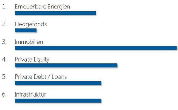 Immobilien sind künftig bei instituionellen Investoren als Anlageklasse besonders gefragt.|© Universal-Investment