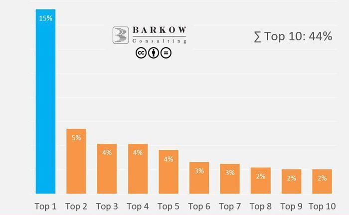 Studie von Barkow Consulting: 2017 entfielen fast die Hälfte aller Mittel auf die zehn größten Finanzierungen, darunter Scalable Capital in den Top 3.  |© Barkow Consulting