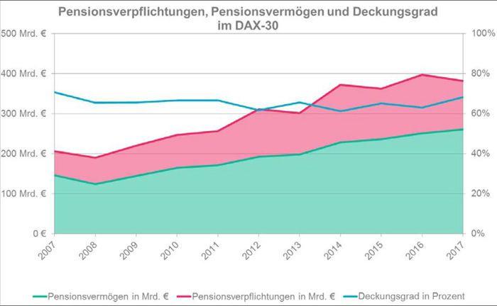 Die Pensionsvermögen steigen weiter an, während die Verpflichtungen leicht rückgängig sind. Dadurch erhöhte sich 2017 der Deckungsgrad der Unternehmen im Dax 30 im Vergleich zum Vorjahr.|© Mercer