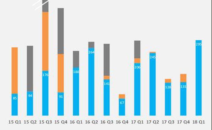 Ausschnitt der aktuellen Fintech-Analyse von Barkow Consulting zu den Q1-Zahlen.|© Barkow Consulting