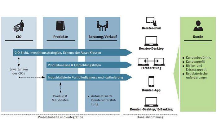 Die Prozesswelt im Private Banking (unter anderem CIO, Produktmanagement, Beratung) ist äußert komplex.|© Peik Langerwisch, eigene Darstellung