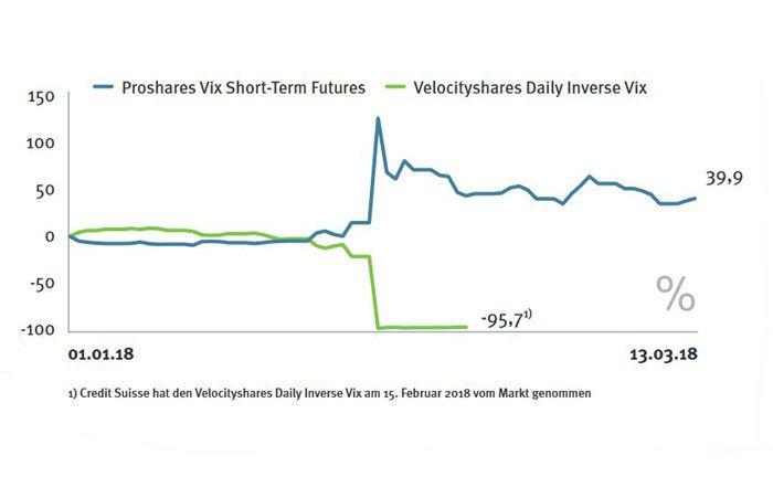 Short-Vola-ETFs galten lange Zeit als Anlegerlieblinge, um einen Nutzen aus der sinkenden Volatilität zu ziehen. Mit den jüngsten Kurskapriolen verloren diese Titel jedoch einen Großteil ihres Werts.