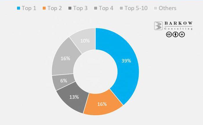 Die Top 4 der deutschen Robo-Advisor nach verwalteten Vermögen deckt beinahe 75 Prozent des Marktes ab.