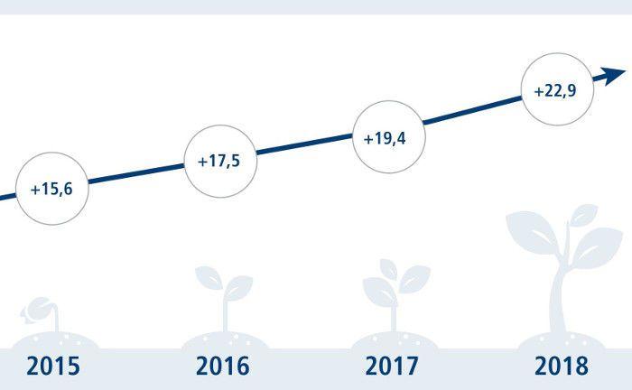 Der Stimmungsindex zur nachhaltigen Geldanlage von Union Investment steigt stetig. Er misst auf einer Skala von minus 100 bis plus 100 die Einstellung von deutschen institutionellen Investoren gegenüber nachhaltigen Investments.|© Union Investment