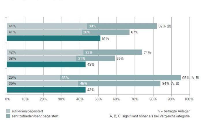 LGT Private Banking Report: Die Studienautoren sehen trotz relativ hoher Kundenzufriedenheit ein latentes Abwanderungspotential.|© LGT