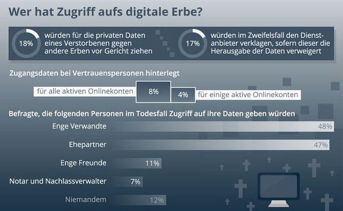 Die Ergebnisse der Umfrage auf einen Blick. Demnach spielt das Thema digitales Erbe noch eine sehr untergeordnete Rolle bei Internetnutzern.