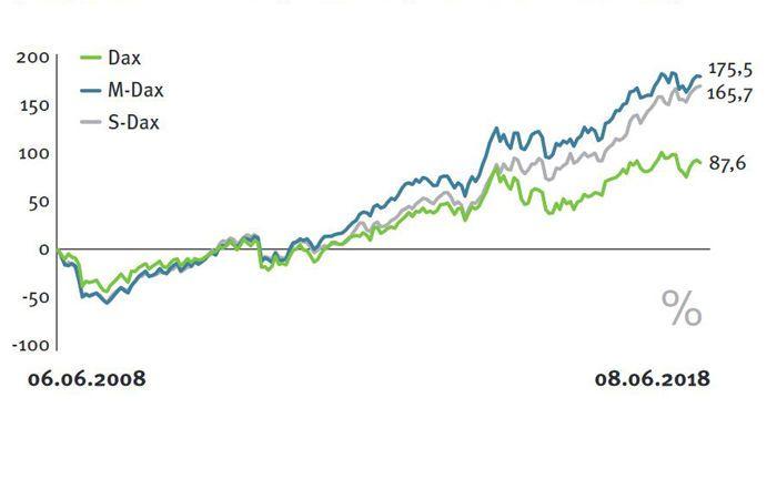 Die Nebenwerte-Indizes M-Dax und S-Dax schlagen ihren Großen Bruder Dax auf Sicht von zehn Jahren um beinahe das Doppelte.