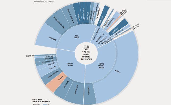 UHNWI-Population weltweit: Die Visualisierung zeigt, auf welche Regionen und Länder sich die weltweit 129.730 Menschen mit einem Vermögen in dieser Größenordnung und darüber verteilen.|© Knight Frank