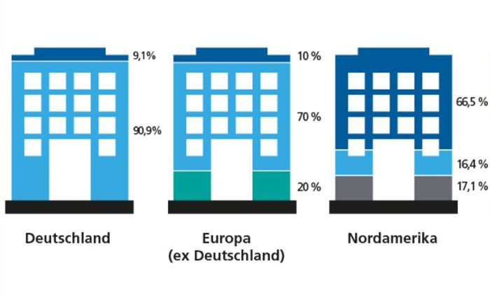 Deutsche Immobilien stehen bei institutionellen Anlegern hoch im Kurs
