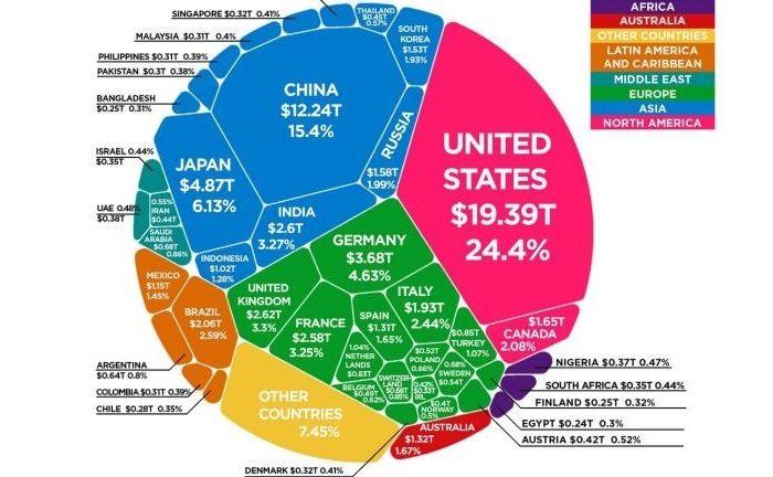 Voronoi-Diagramm der BIPs der wichtigsten Volkswirtschaften.