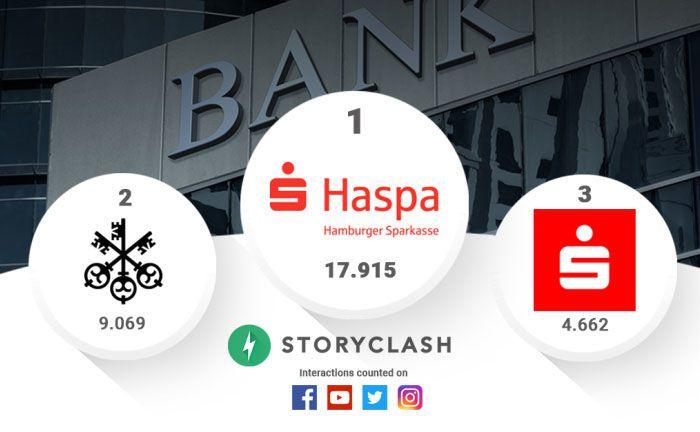 Social Media Ranking von Storyclash: Die UBS klettert auf Rang 2. |© Storyclash