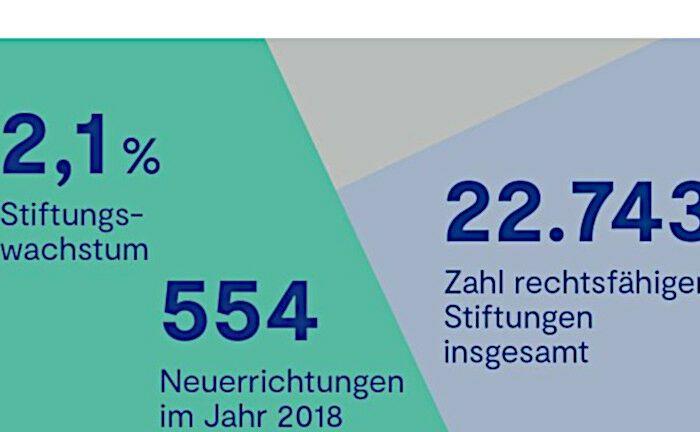 In der Bundesrepublik gibt es nun 22.743 rechtsfähige Stiftungen des bürgerlichen Rechts.