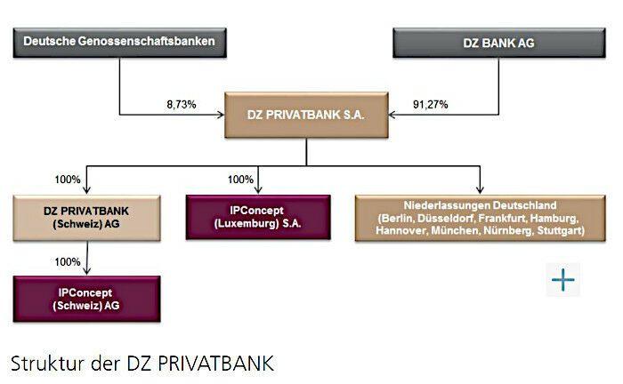 IP Concept (Luxemburg) ist eine Tochter der DZ Privatbank. |© Screenshot