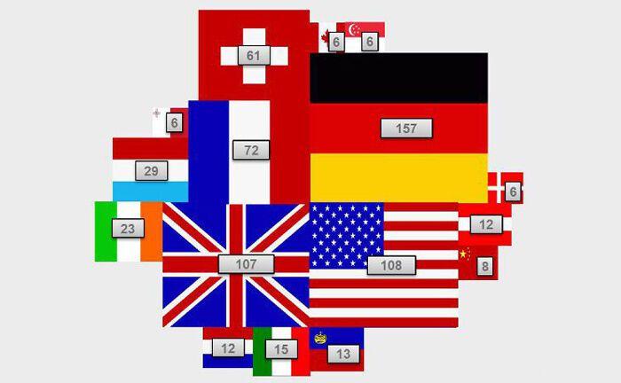 So international ist die deutsche Fondsbranche