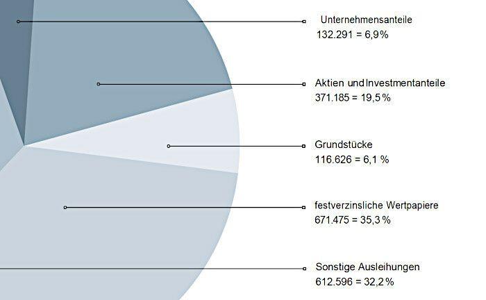 Das Portfolio der Pensionskasse für die Deutsche Wirtschaft ist breit gestreut über zahlreiche Anlageklassen.