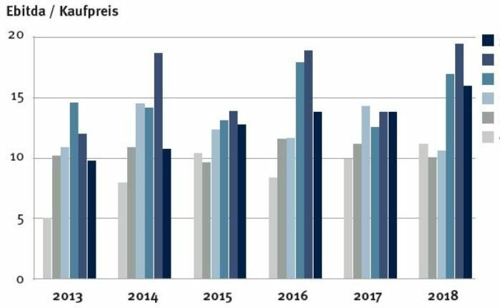 Kleinere Unternehmen, gemessen am Umsatz, erlösen am Private-Equity-Markt bei Weitem nicht die Ebitda-Multiples, die Large- und Mega-Cap-Transaktionen erzielen.
