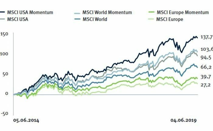Welt-, Europa- und USA-Aktienindizes entwickelten sich in den zurückliegenden fünf Jahren schwächer als die entsprechenden Momentum-Strategien.