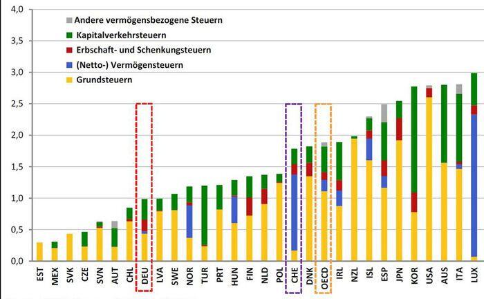 Ausschnitt der Steueraufteilung der verschiedenen OECD-Länder|© OECD