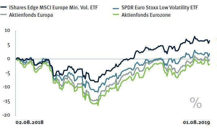 Aus Sicht eines Jahres liegen risikooptimierte ETFs, die europaweit und in der Eurozone anlegen, jeweils vor den entsprechenden Fondskategorien.