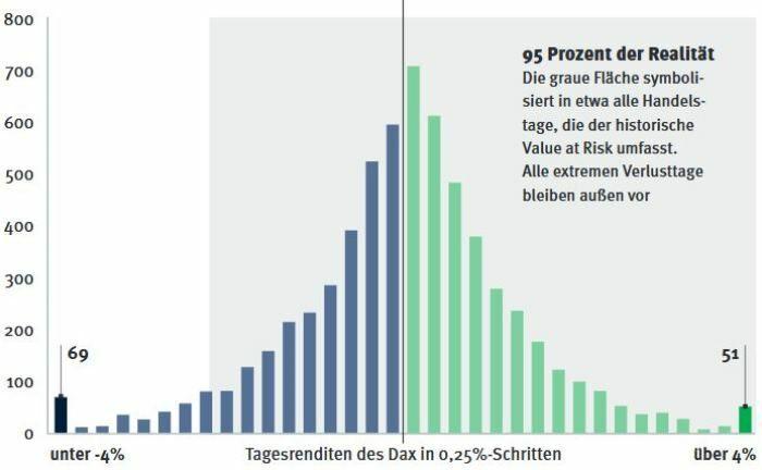 Der Value at Risk des Dax: Hier sind alle Tagesrenditen aus 25 Jahren abgetragen. |© Morningstar, eigene Berechnungen
