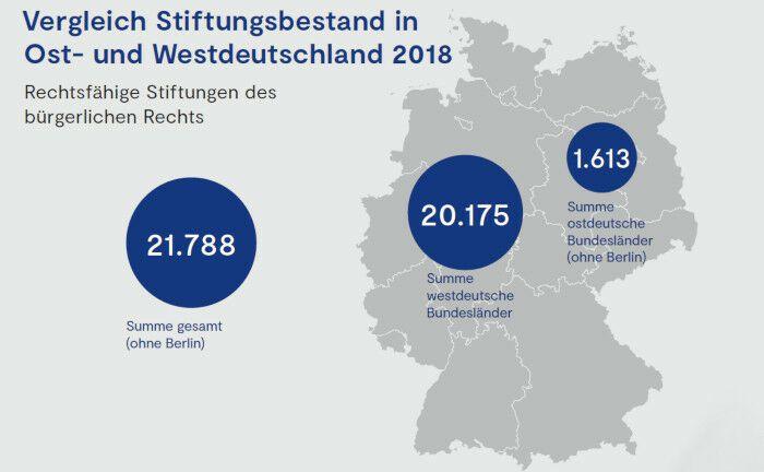 30 Jahre nach dem Fall der Berliner Mauer: Im Osten gibt es 13 Stiftungen auf 100.000 Einwohner im Vergleich zu 35 im Westen. |© Bundesverband Deutscher Stiftungen, Destatis