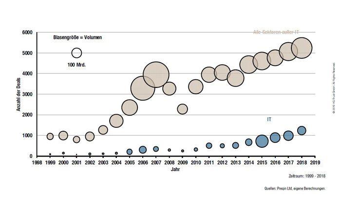 Der Chart zeigt die Zahl der Deals und das Investitionsvolumen von Fondsmanagern am Private-Equity-Markt in den Jahren 1999 bis 2018.