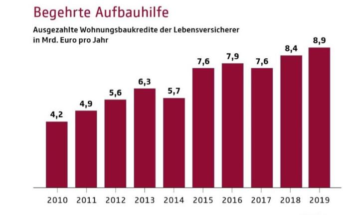 Aufbauhilfe: Durch Lebensversicherer ausgezahlte Immobiliendarlehen in Milliarden Euro jährlich.