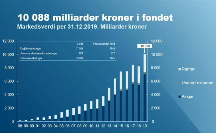 Rekordjahr 2019: Die Kapitalanlagen des norwegischen Ölfonds sind im vergangenen Jahr kräftig auf 10.088 Milliarden Kronen gewachsen.