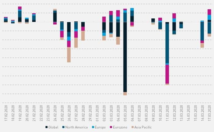 Auch Europas ETF-Märkte erwischte das Corona-Virus, aber bei weitem nicht jedes Segment gleichermaßen.|© Crossflow Financial Advisors