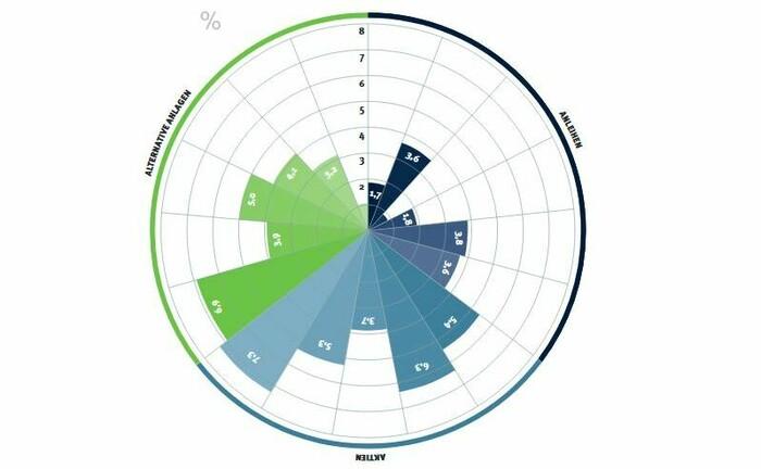 Aktien, Anleihen und alternative Anlagen: Welche Asset-Klasse liefert welchen jährlichen Ertrag in den nächsten 10 bis 15 Jahren?