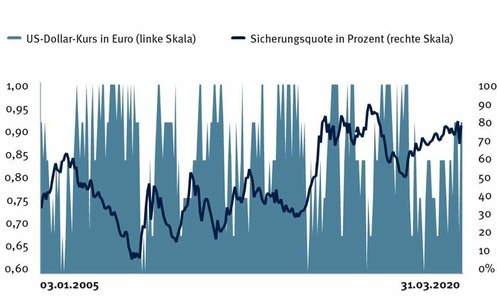 Overlay-Management bei Währungen: Den Wechselkurs des US-Dollar zum Euro versuchen die Währungsspezialisten des Bankhauses Metzler zu nutzen, nämlich dann, wenn er aufwertet.|© Bankhaus Metzler, eigene Darstellung