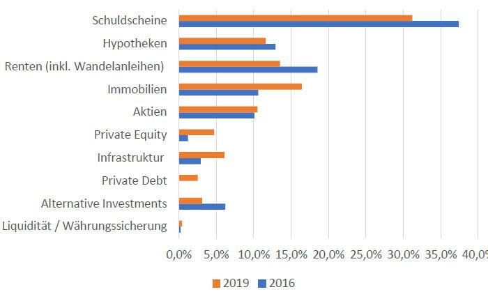 Windparkfonds und vieles mehr: Im Portfolio der Nordrheinischen Ärzteversorgung herrscht Vielfalt.
