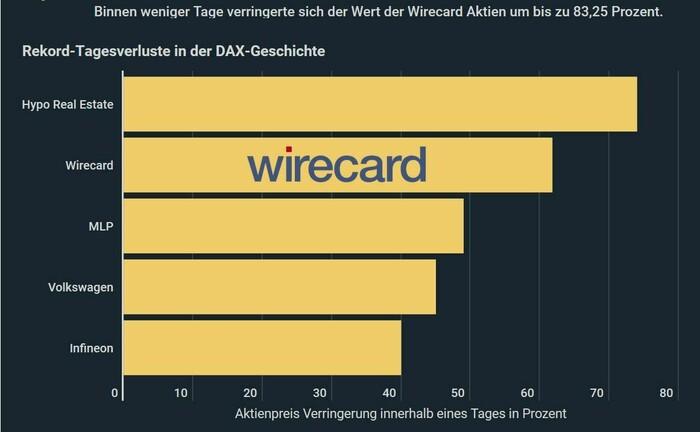 Nur ein früherer Dax-Titel büßte an einem Tag mehr an Börsenwert ein als Wirecard am vergangenen Donnerstag.