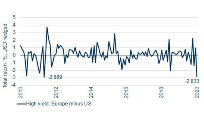 Suche nach Rendite treibt US-High-Yield-Markt