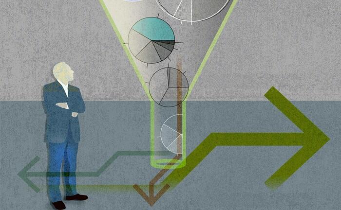 Bildlich kann man sich die Fondsanalyse wie eine Trichterfunktion vorstellen