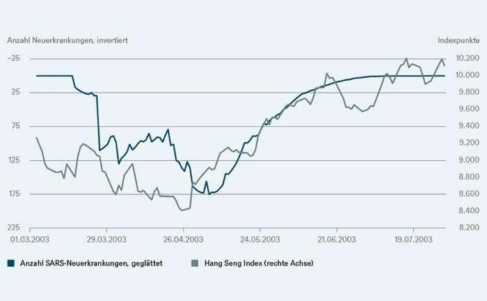 DWS zeigt in der Grafik, wie sich der Hang Seng Index und die Neuinfektionen bei Sars im Jahr 2003 entwickelt haben.